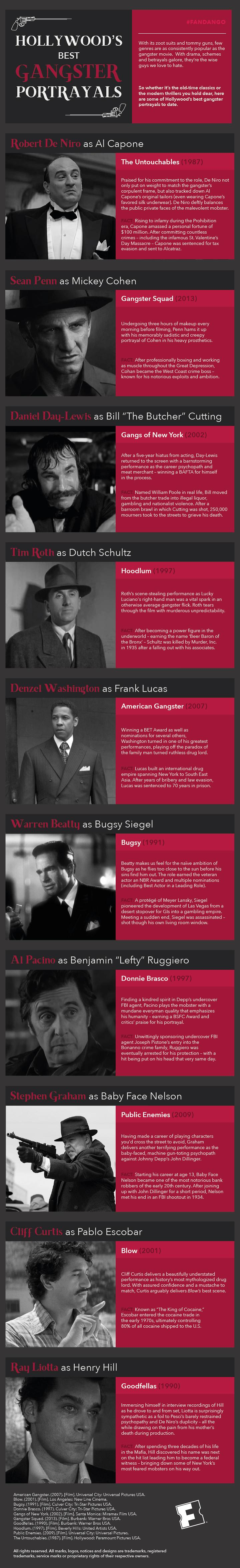 Hollywood's Best Gangster Portrayals