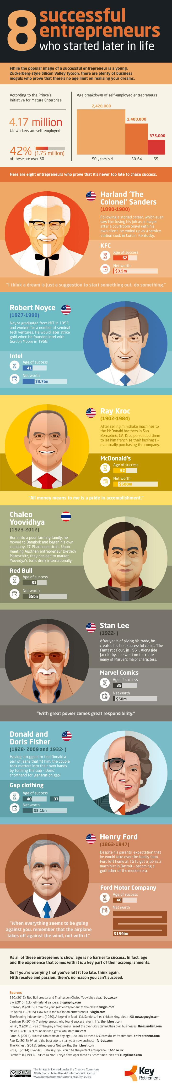 8-entrepreneurs-who-started-later-in-life
