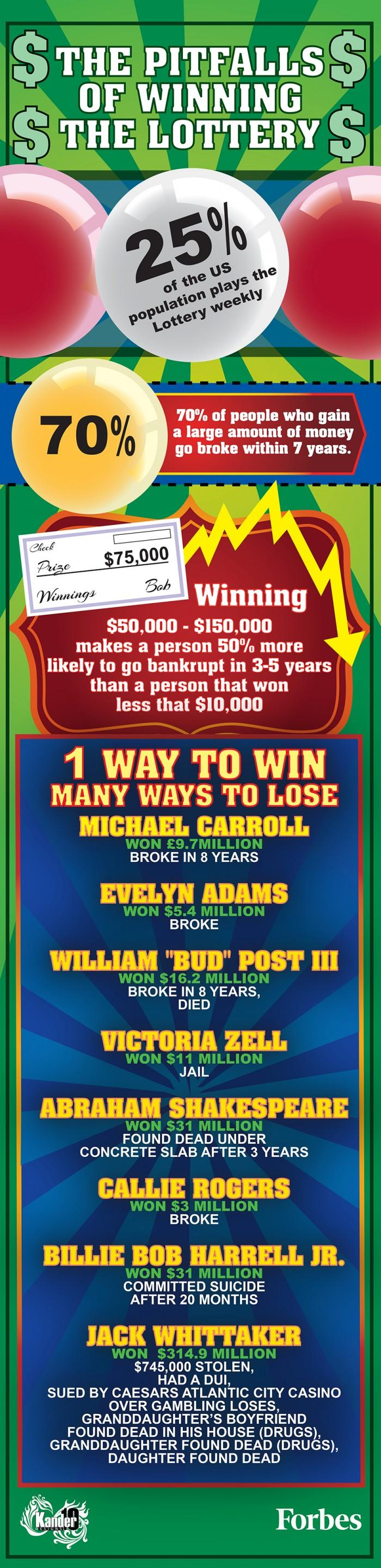 The Pitfalls Of Winning The Lottery