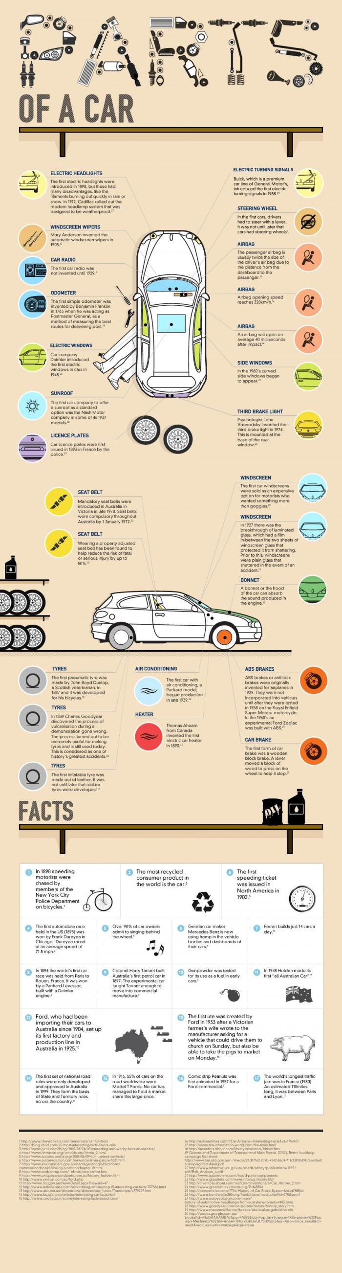 The Parts Of A Car
