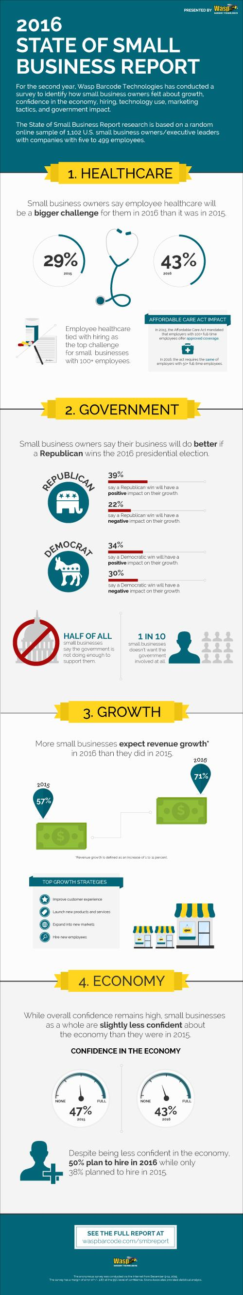 2016 State of Small Business Report