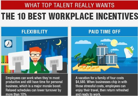 The 10 Best Workplace Incentives Main
