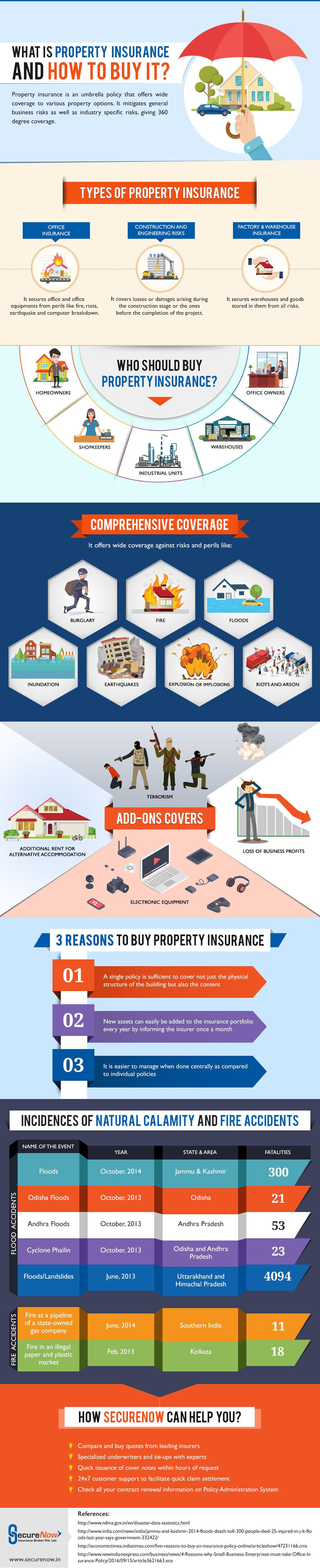 what-is-property-insurance-and-how-to-buy-it