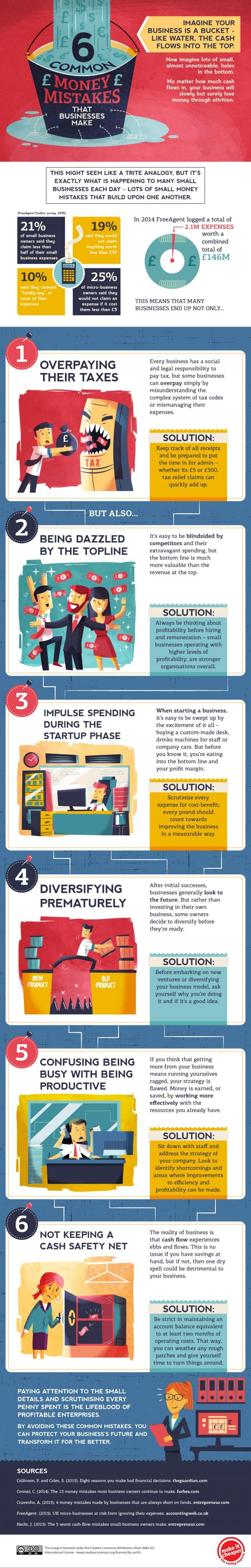 6-common-money-mistakes-that-businesses-make