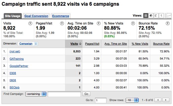 Google Analyitics campaign report