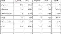 IDC Tablets Shipments Q4 2012