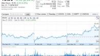 Yahoo December 31, 2012
