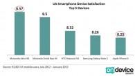 US Smartphone Device Satisfaction