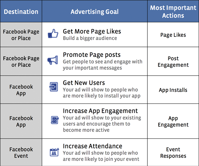 Facebook Updates Ads Manager Making It Easier To Track